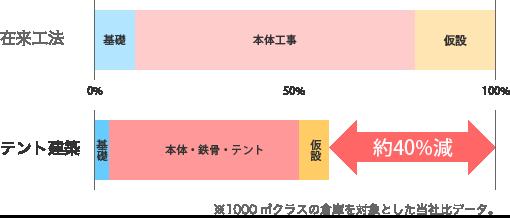 コスト低減グラフ