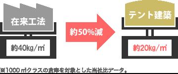 コスト低減イメージ図