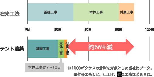 工期短縮グラフ