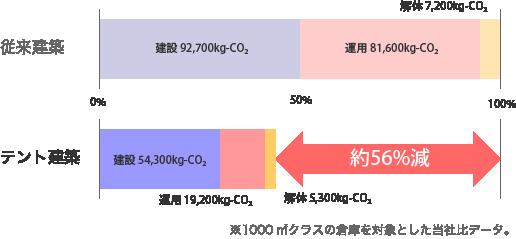 LCCO?削減グラフ