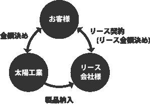 リース契約の関係図